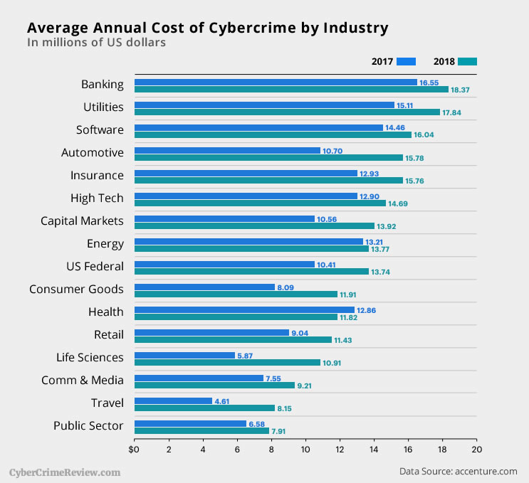 Cybercrimes by Industry